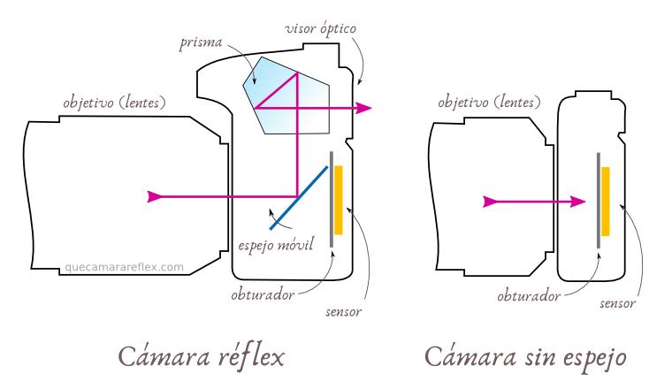 Qué es una cámara EVIL / mirrorless / sin espejo