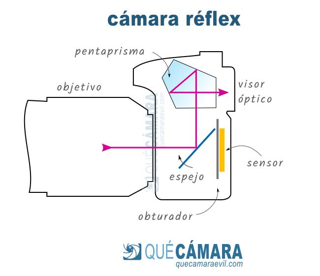 Cómo funciona una cámara réflex