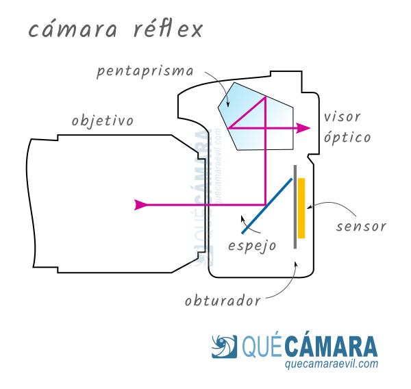 Qué es una cámara réflex